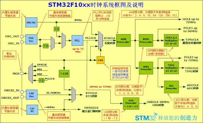 STM32F10xx时钟系统