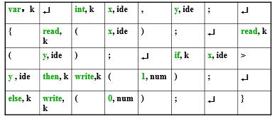 词法单元序列