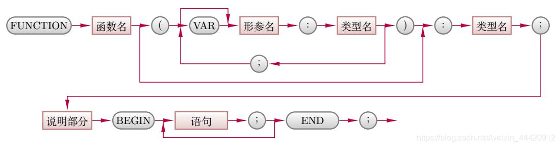 函数或过程声明格式
