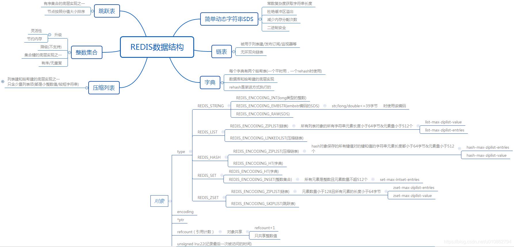 redis数据结构
