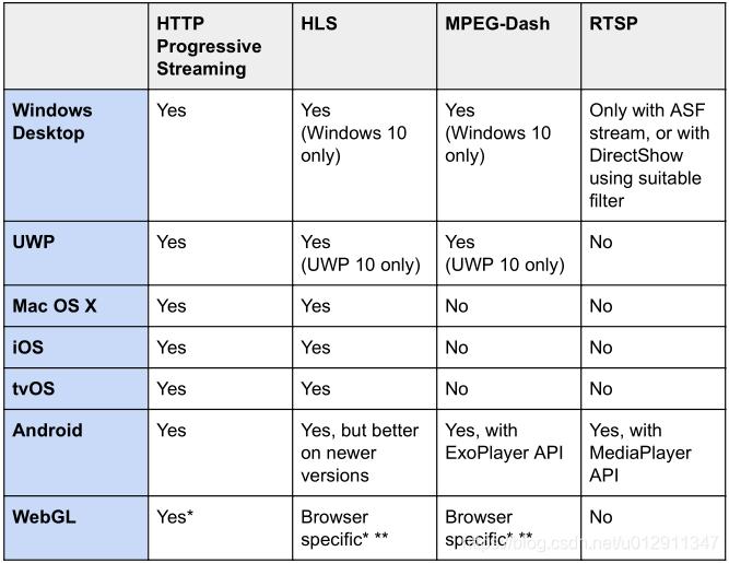 在线视频流播放方法利弊;ffmpeg mp4 faststart;mp4 moov作用- 捉不住的