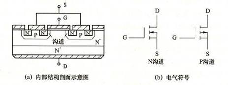 图2-1-2  MOSFET管图及内部结构