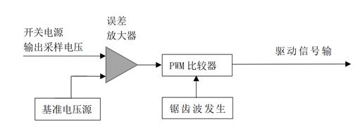 图1-2-3  PWM方式电路的工作原理