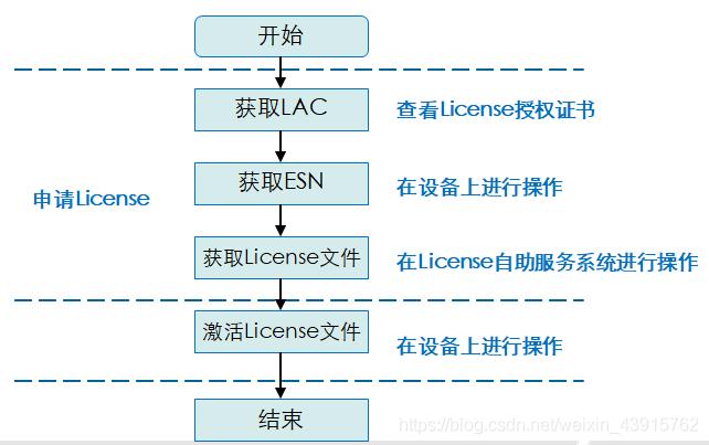 license申请流程