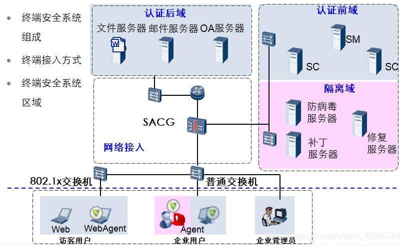 终端安全体系架构简述