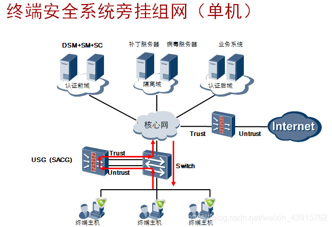 终端安全系统旁挂组网(单机)