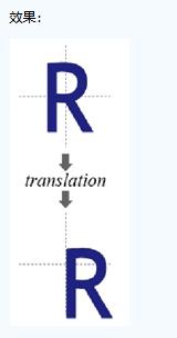 一文读懂图像中点的坐标变换(刚体变换,相似变换,仿射变换,投影变换
