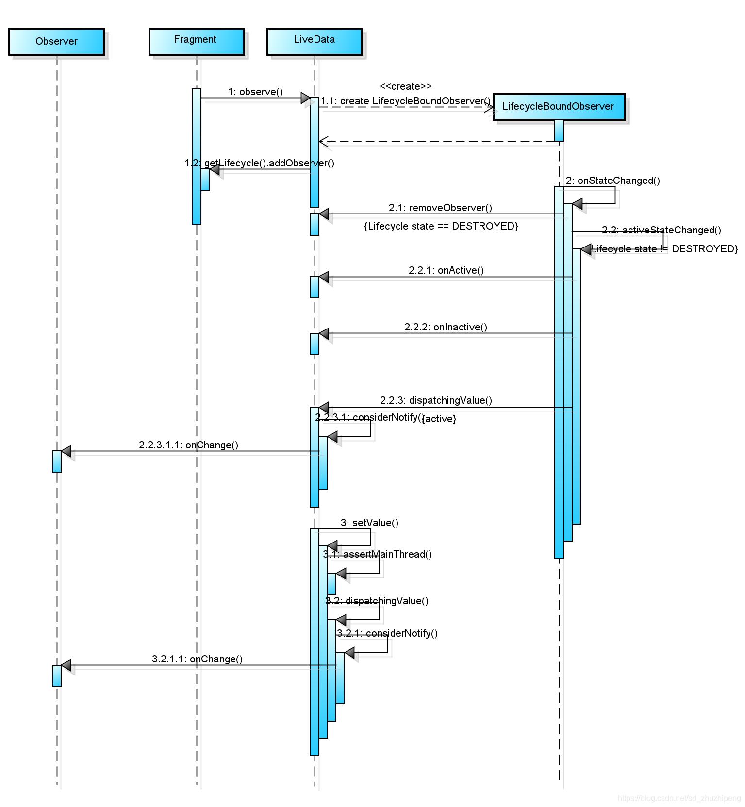 LiveData时序图