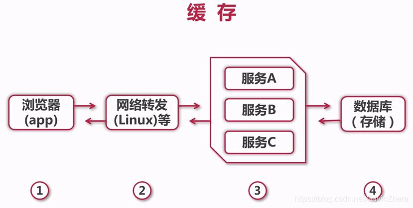 java高并发解决方案_java架构师插图(33)