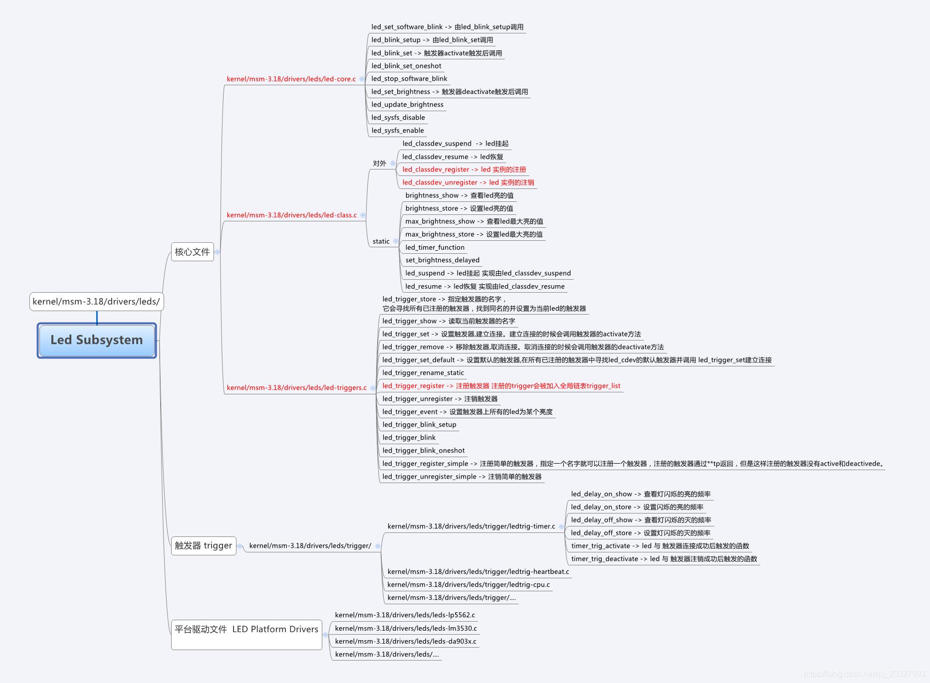 Android(Linux) led子系统分析- 音韵南城的博客- CSDN博客