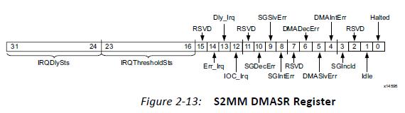 xilinx dma调试笔记- 左氏浮夸的博客- CSDN博客
