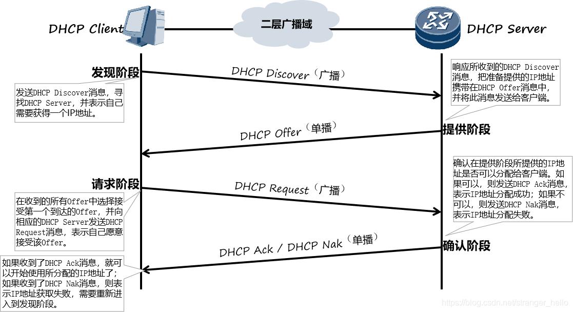 DHCP基础工作过程