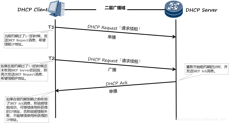 DHCP续租