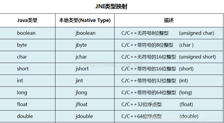 jni类型映射