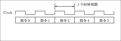 时钟周期和单周期CPU指令的执行