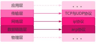 Python 基础  网络编程基础