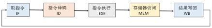 单周期CPU指令处理过程