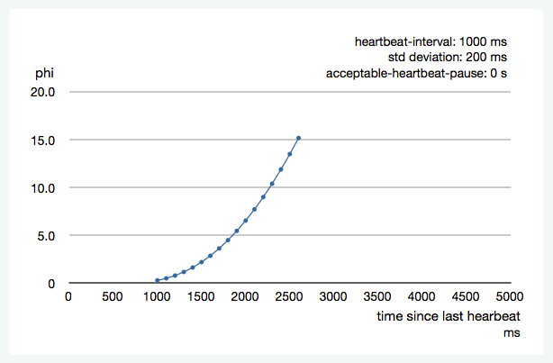 heartbeat-interval-1