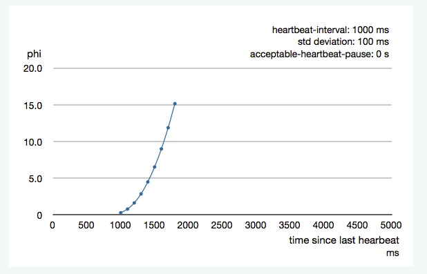 heartbeat-interval-2