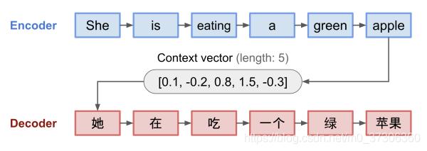 编码器 - 解码器模型