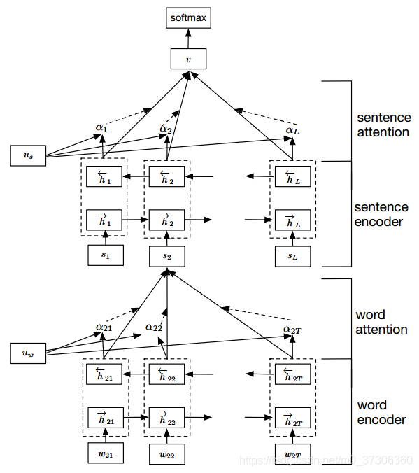 Hierarchical Attention Networks