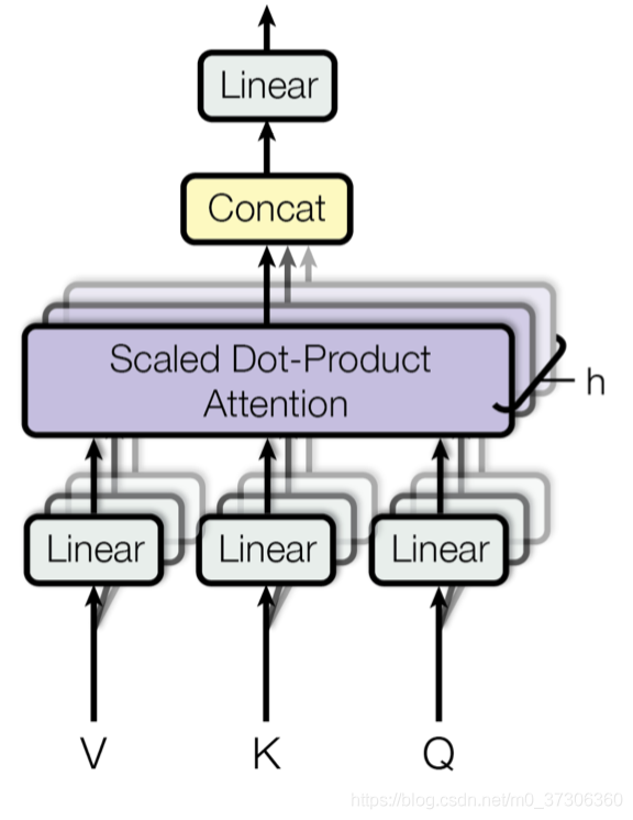 Multi-head scaled dot-product attention mechanism
