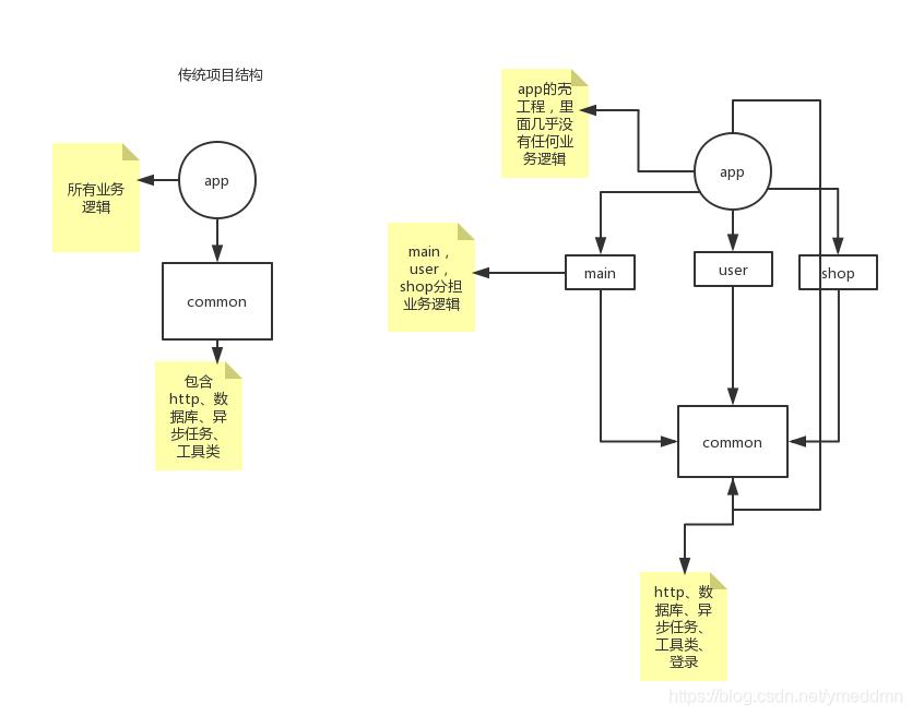 传统构建项目方式和组件化构建项目方式的区别