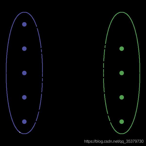 二部图示例