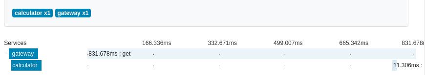 zipkin追踪正常情况