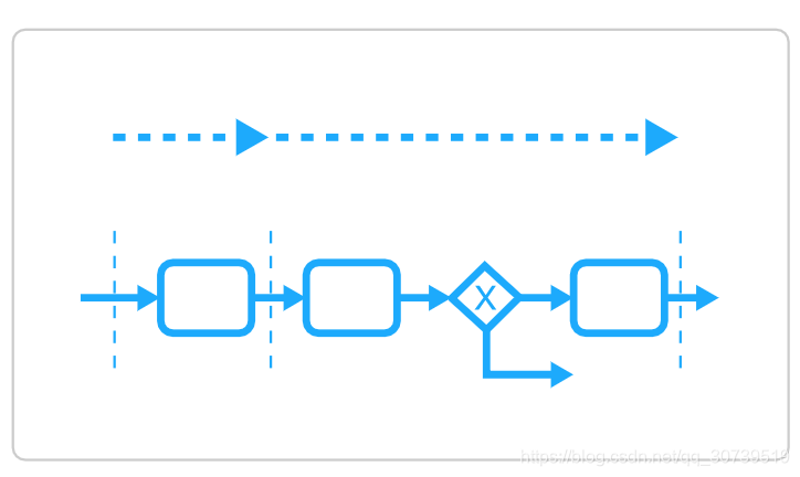 Camund框架的性能和可伸缩性以及处理高吞吐量- 分享牛- CSDN博客
