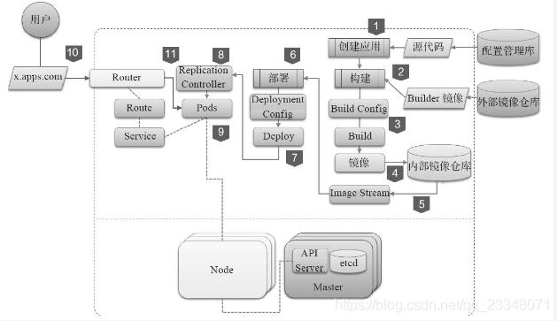 openshift S2I构建过程及应用部署流程- MansonRi - CSDN博客