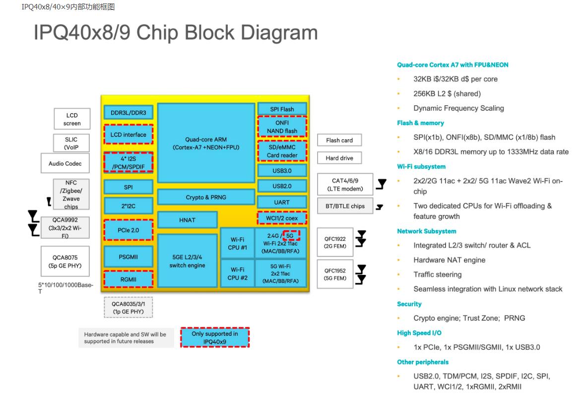 ipq4029 高通芯片openwrt 资料收集- abc - CSDN博客