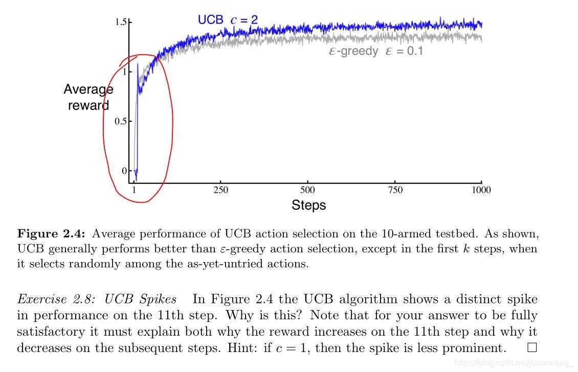UCB Spikes 理解和UCB 缺点- jasonwang_的博客- CSDN博客