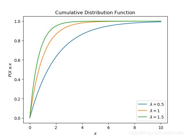 exponential CDF