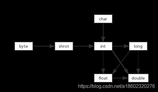 数据类型之间的自动转换