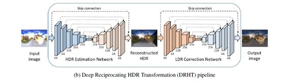 基于CNN的HDR重建(二单帧的) - 春秋战车- CSDN博客