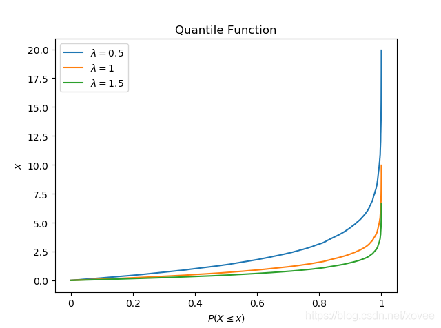exponential-ppf