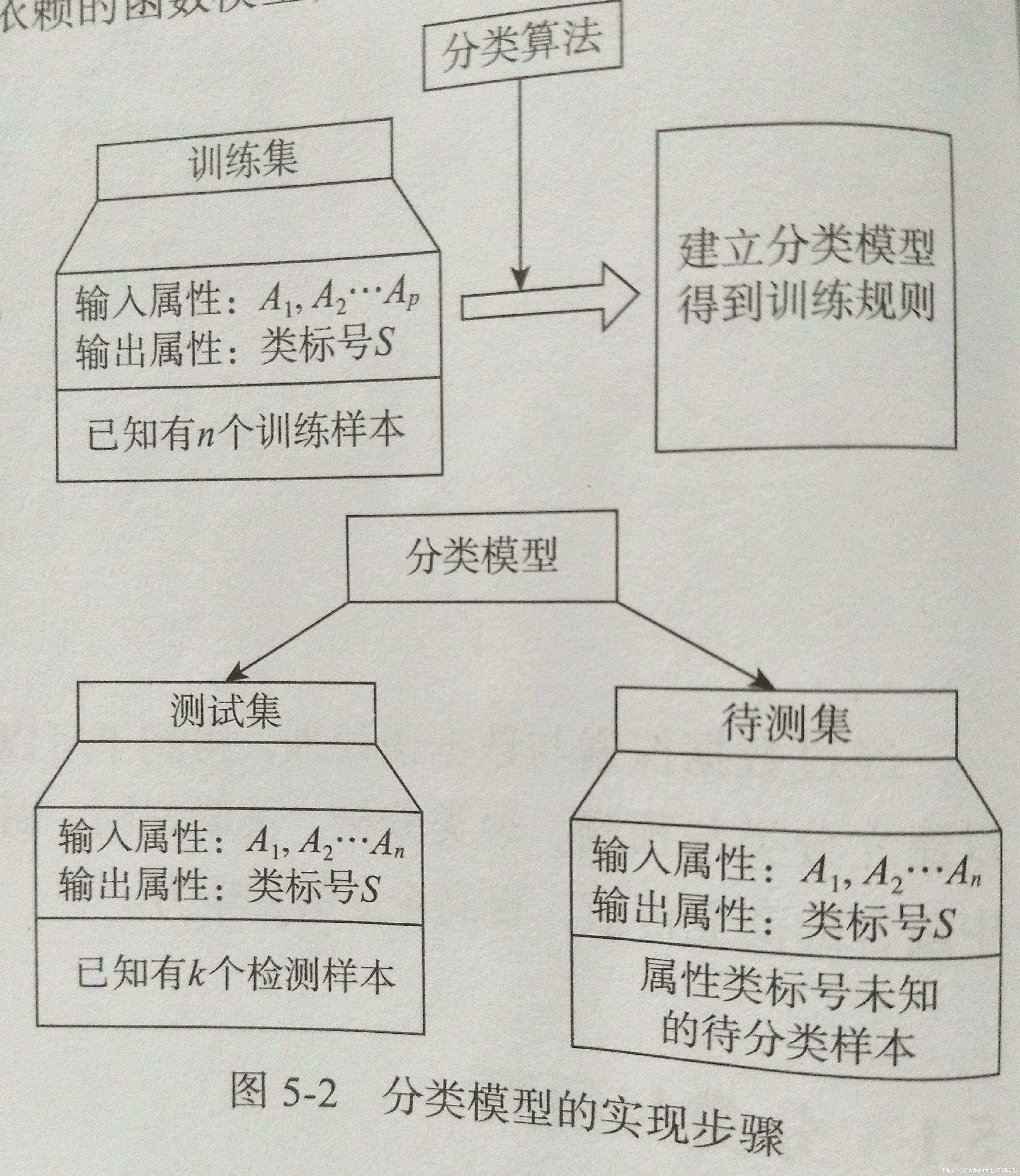 分类模型的实现步骤