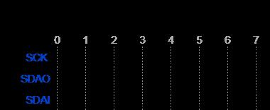 FTDI BITBANG软件实现i2ctools - Oipapio- oipapio com