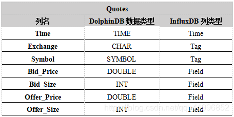 表1. 数据类型映射