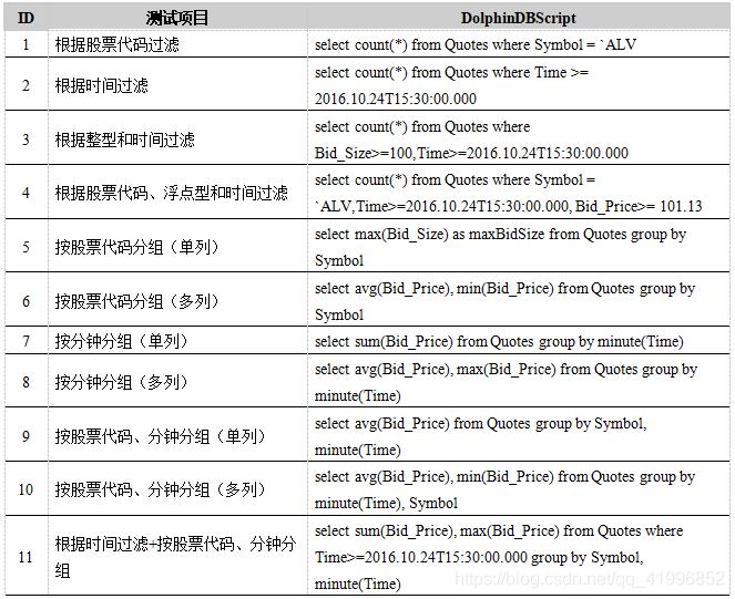 表9. DolphinDB查询性能测试用例