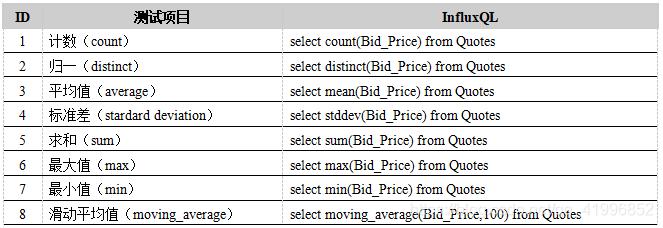 表10. InfluxDB内置函数计算性能测试用例