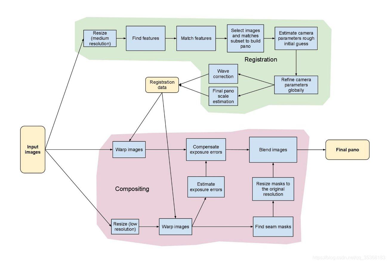 OpenCV图像拼接流程