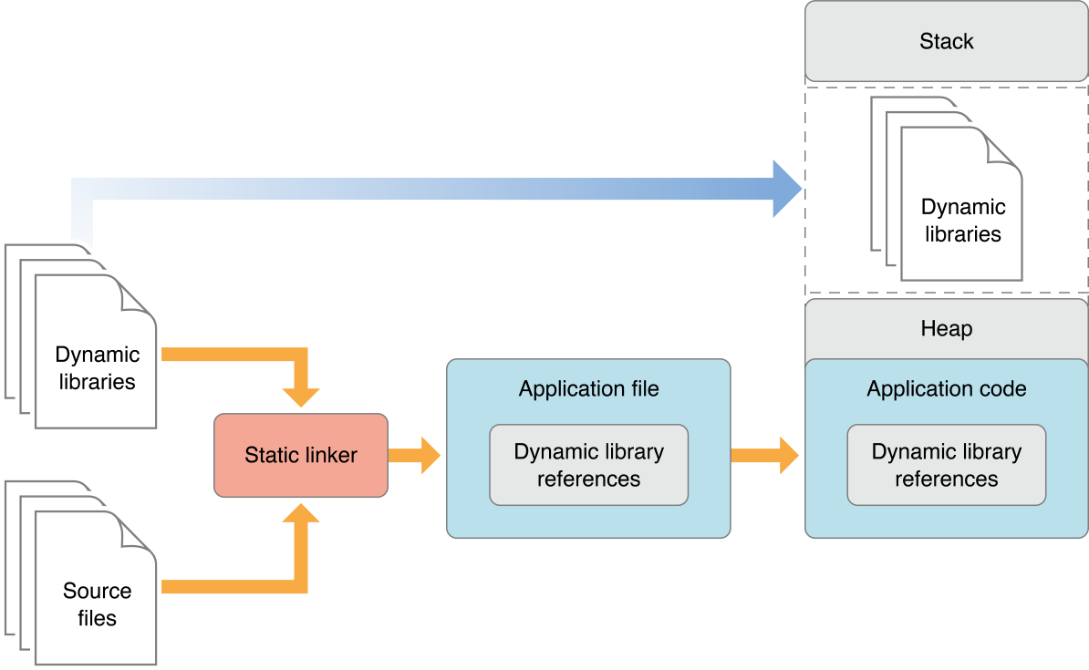 App using dynamic libraries