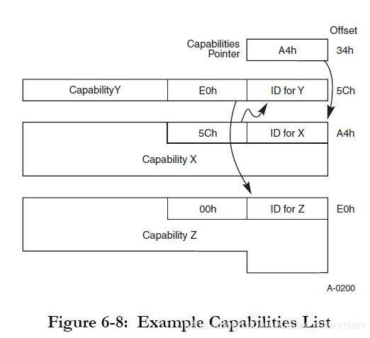 pci_capabilities_link