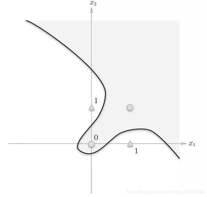 曲线分割异或门