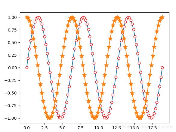 python基于matplotlib绘制线图- leemboy的博客- CSDN博客