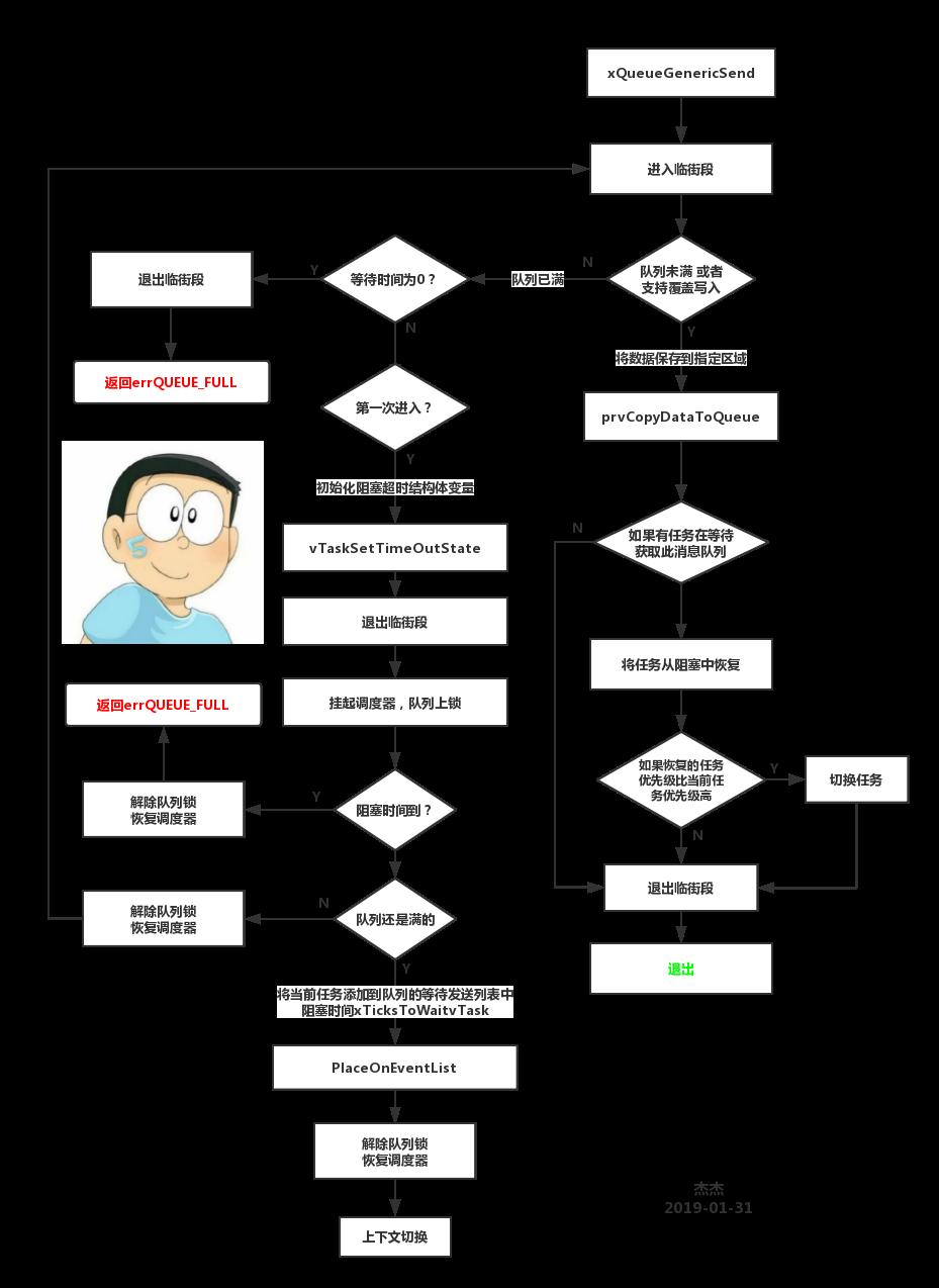 消息队列发送流程