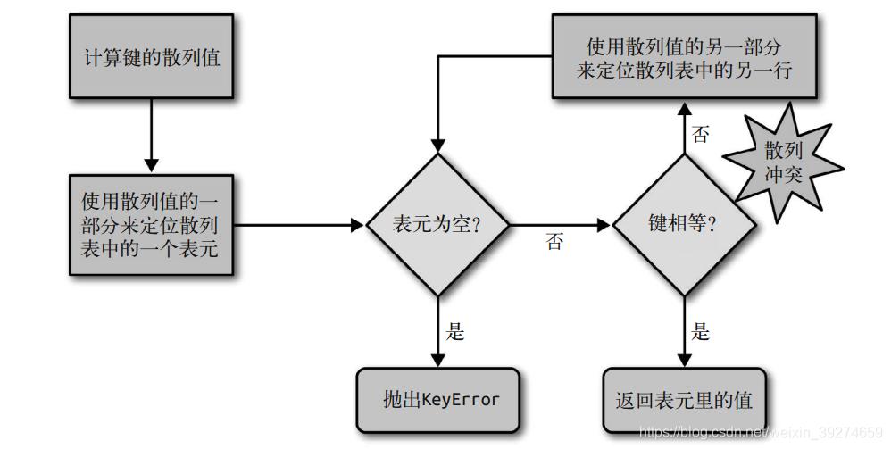 图 3-3:从字典中取值的算法流程图;给定一个键,这个算法要么返回一个值,要么抛出 KeyError 异常