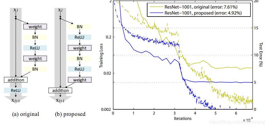 Pytorch实现ResNet V2-Pre-activation ResNet - winycg的博客